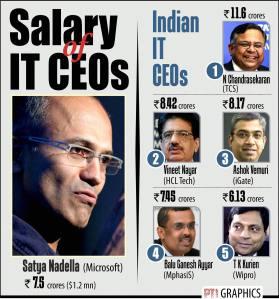SALARY OF IT CEOS