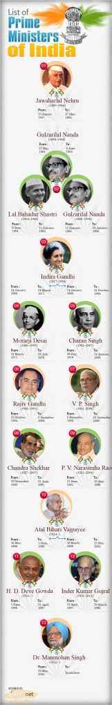 Prime  Ministers-of-India- LIST