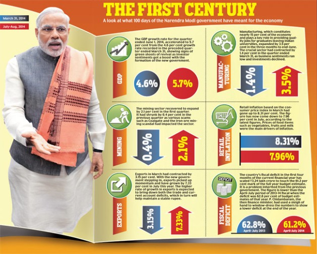 100 days of Modi