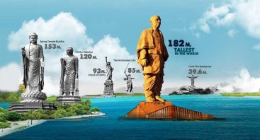 Statue of unity-comparison